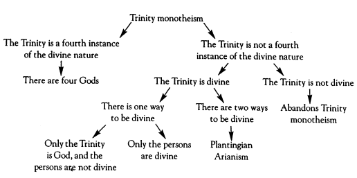 Trinity Monotheism Part 4: parrying Leftow