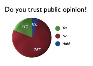 Comment on a Poll – an inconsistent triad